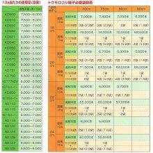 詳細写真2: 【牧草種子】サイレージコーン|飼料用トウモロコシ(中早生種)|NS118スーパー [RM118] 3500粒/約500平方m分|カネコ種苗製